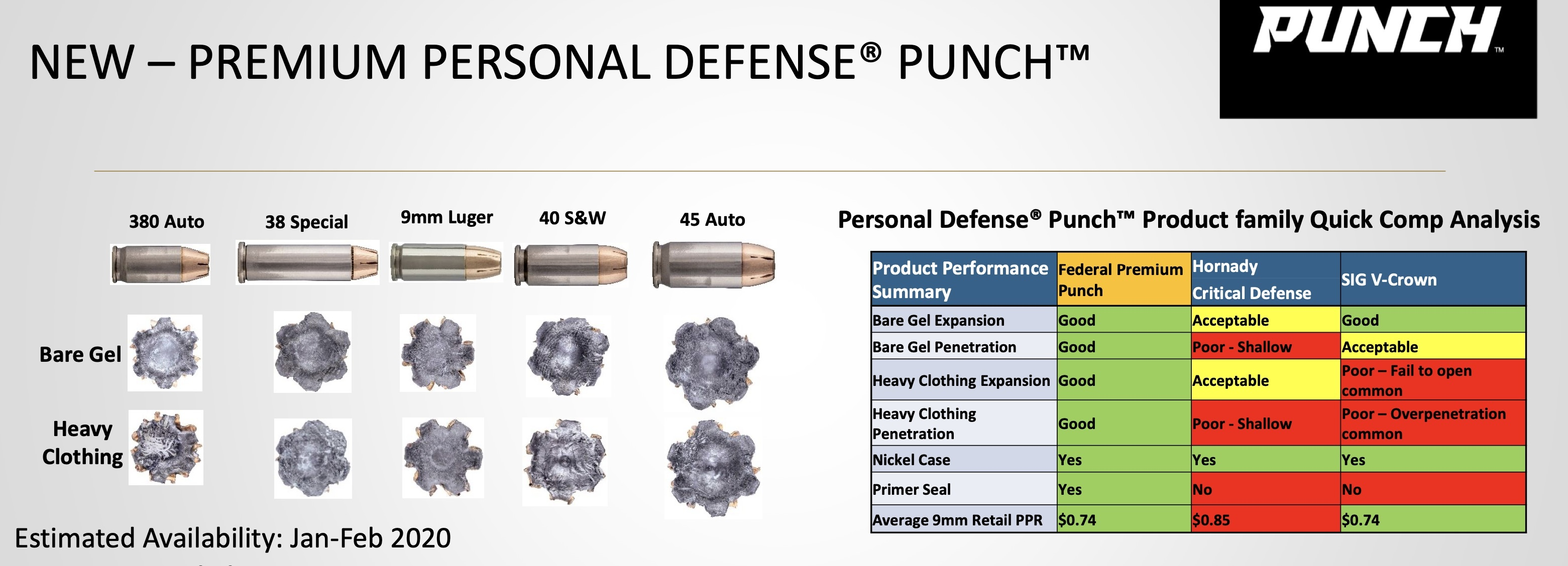 Punch Ammo for Sale at Target Sports USA