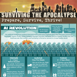 Surviving the Apocalypse Infographic